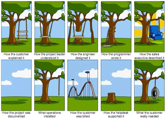 Miili Consulting. Pieleen meenneet ohjelmistoprojektit. Sarjakuva erilaisista projektin toteutuskäsityksistä.